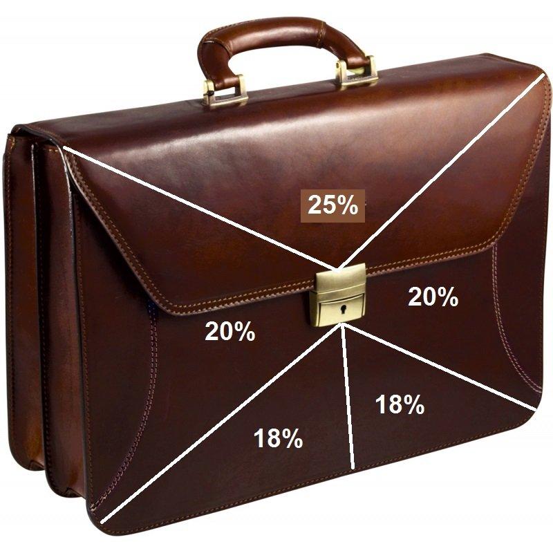 Что такое портфель инвестиций?