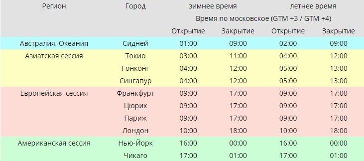 Время работы Forex.