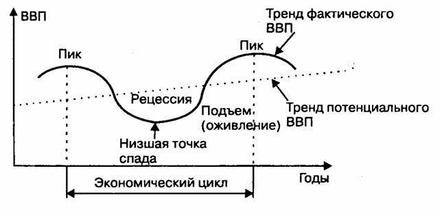 Экономические циклы по длительности и периодичности