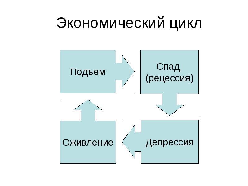 Причиной для нового цикла могут стать многие события