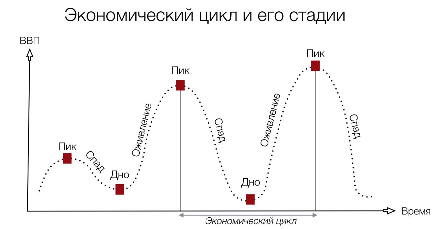 Наиболее известная классификация экономических циклов